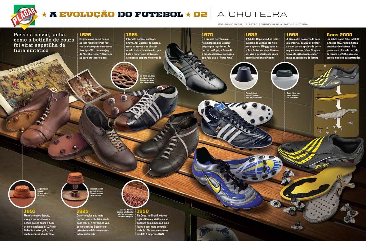 The evolution of soccer, by Luiz Iria - Visualoop | Football shoes ...