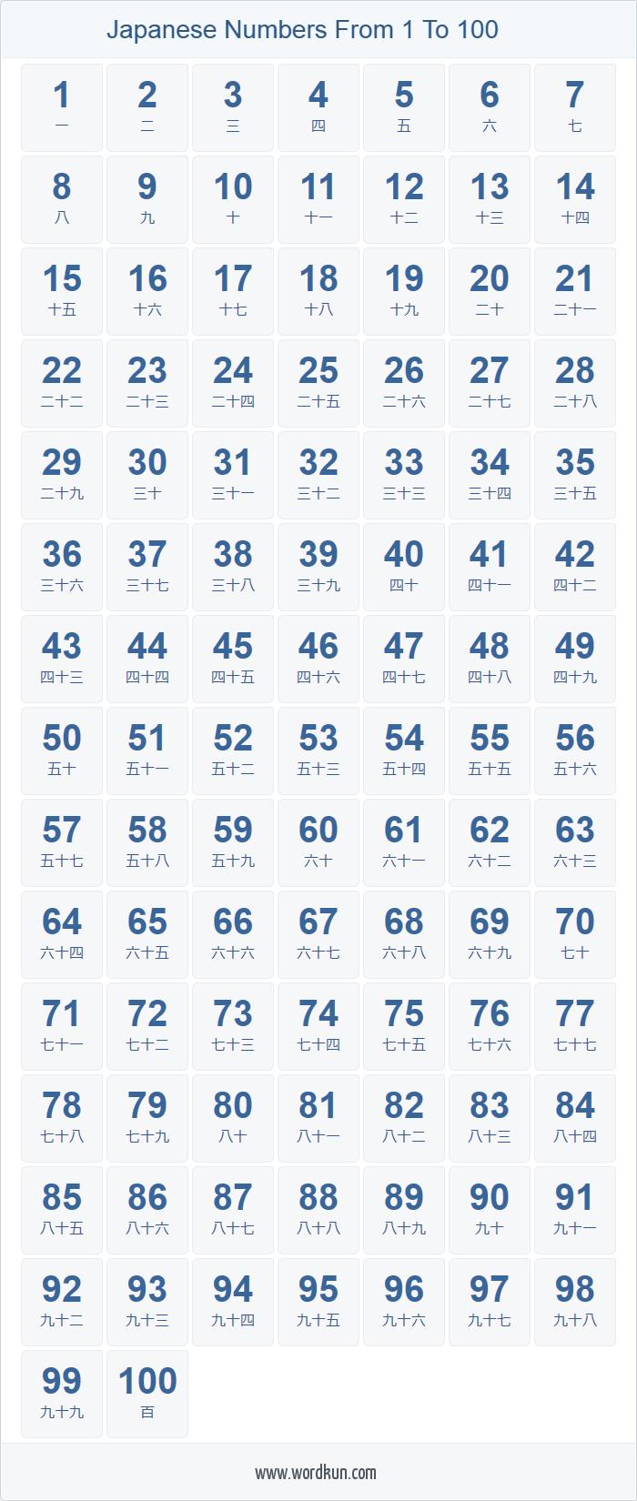 Japanese Numbers 1 100 Chart Buku Pelajaran Bahasa Turki Materi Bahasa