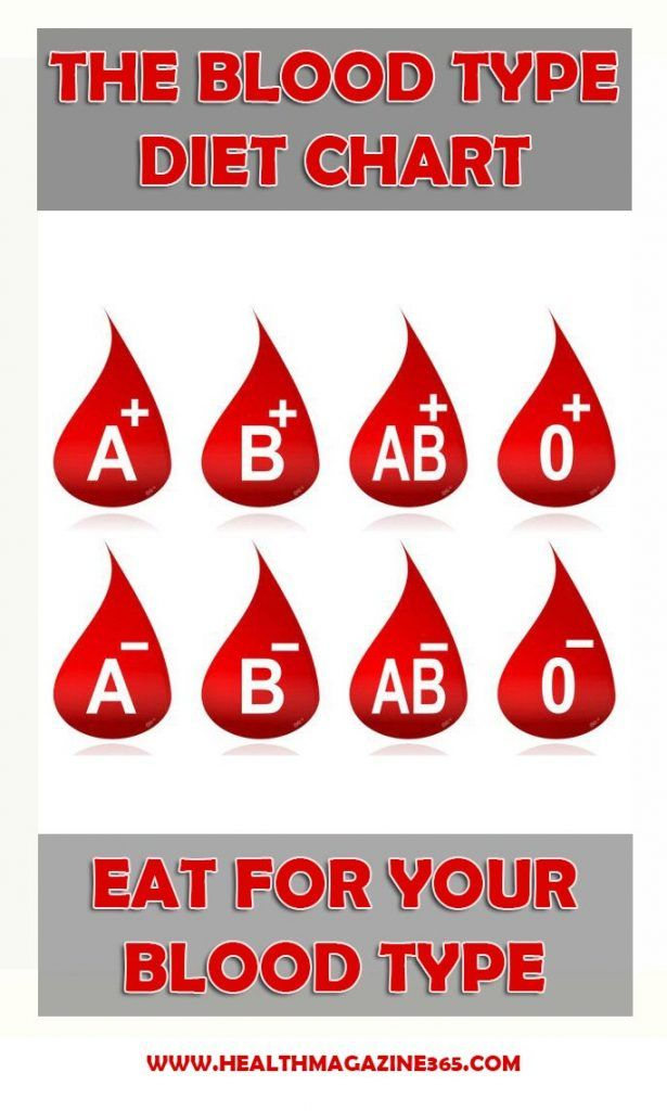 The Blood Type Diet Chart  Diet That Works    Diet Chart