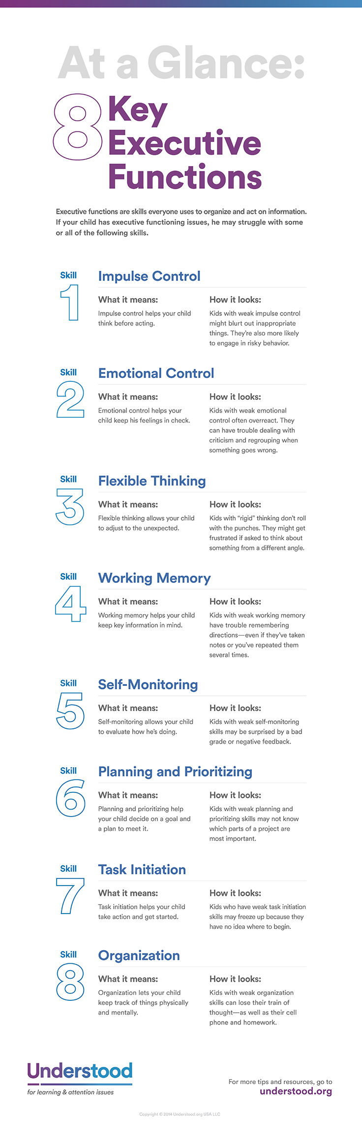 at a glance 8 key executive functions social skills closer and i found this page very interesting because you can use so many of different ideas based of the page such as motivation you can tell what is struggling