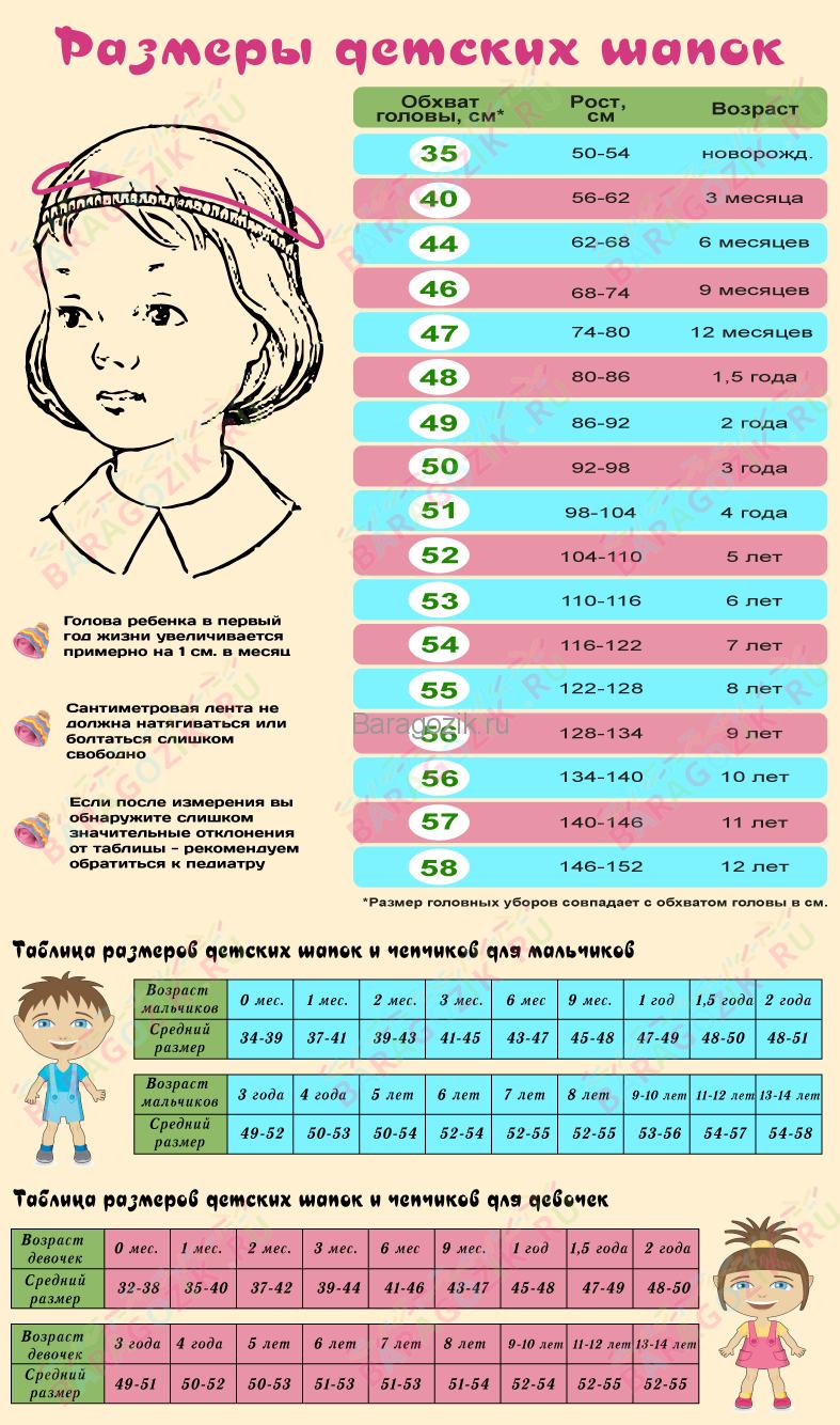 размеры детских шапок в зависимости от объема головы ребенка в