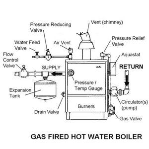How To Inspect And Fix Your Own Gas Fired Boiler Gas Boiler Water Boiler Water Heating Systems