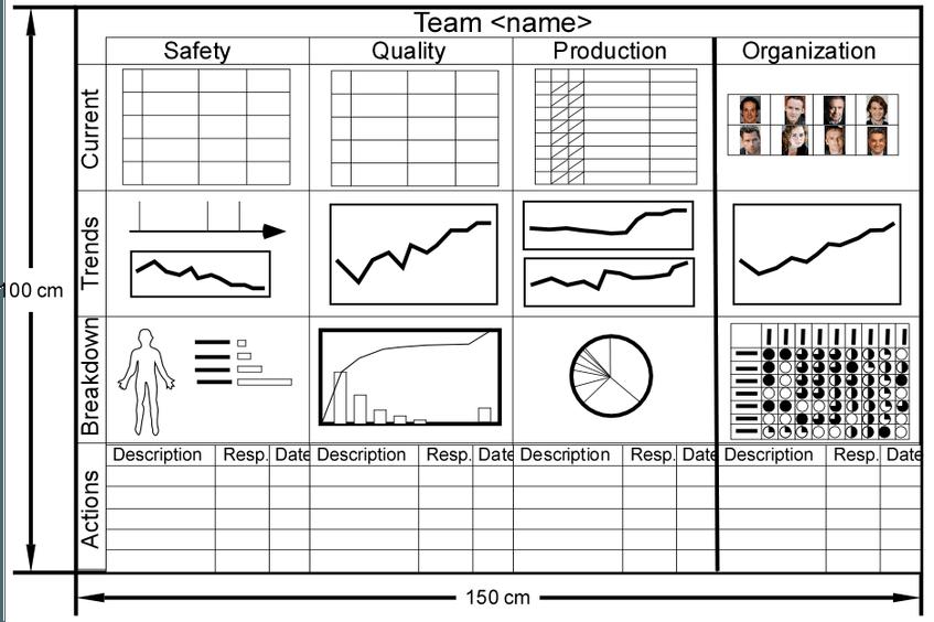 Performance Board Template Home Care Compare Bulletin Board - Board dashboard template
