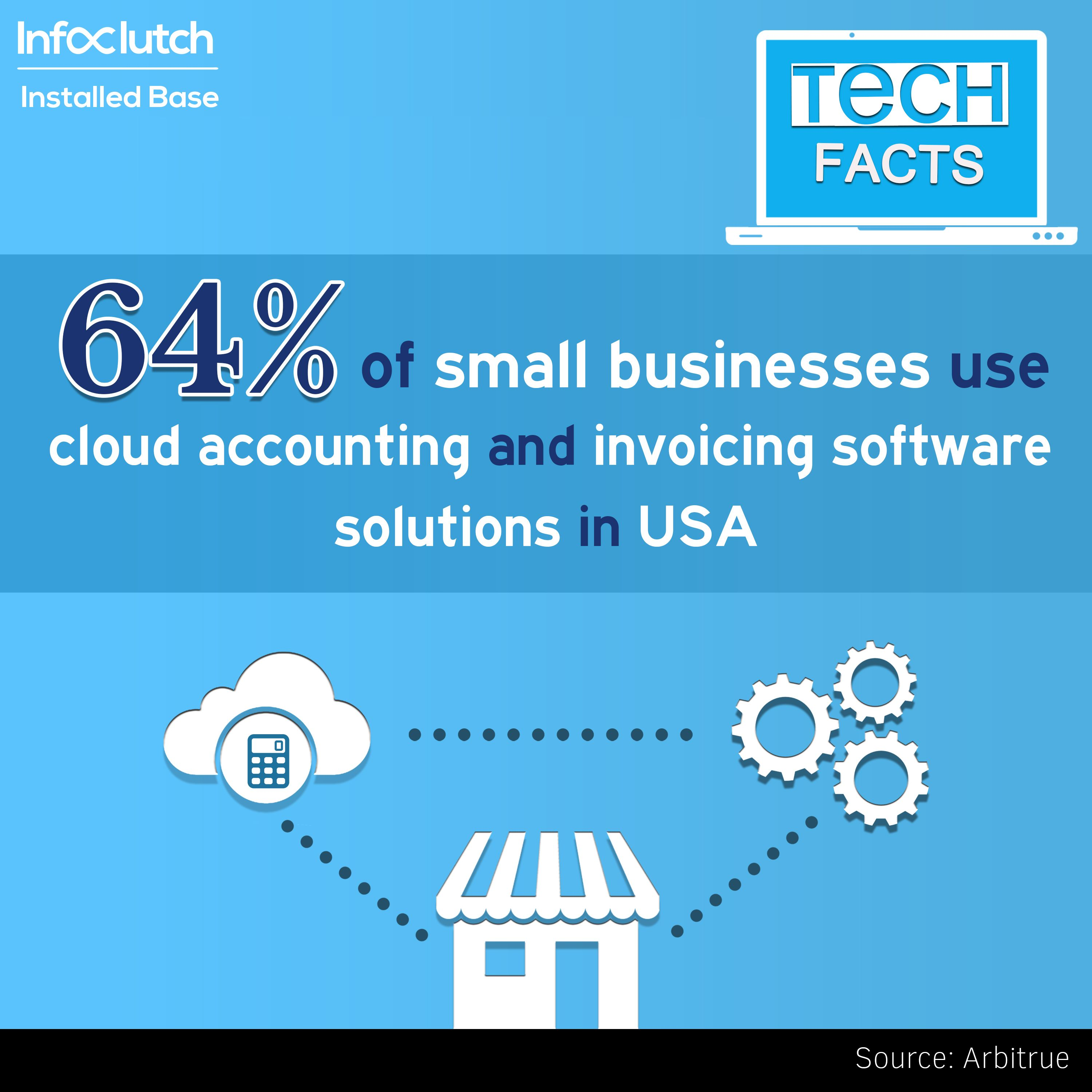 64 Of Businesses Use Cloud Accounting And Invoicing Software Solutions In Usa Business Cloud Accounting Te Cloud Accounting Invoicing Software Accounting