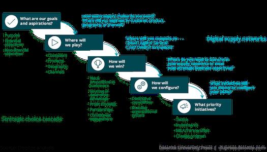 Ebn Susan Fourtane Make Way For Digital On Demand Always On Supply Chains Supply Chain Digital Emerging Technology