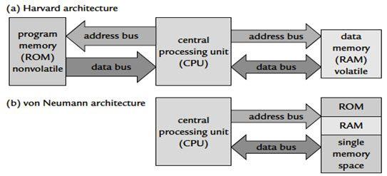 Von Neumann Architecture And Harward Architecture Architecture