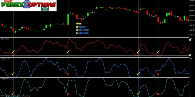 Figure Trading The Gbpusd Using The Modified Rsi And Stochastic