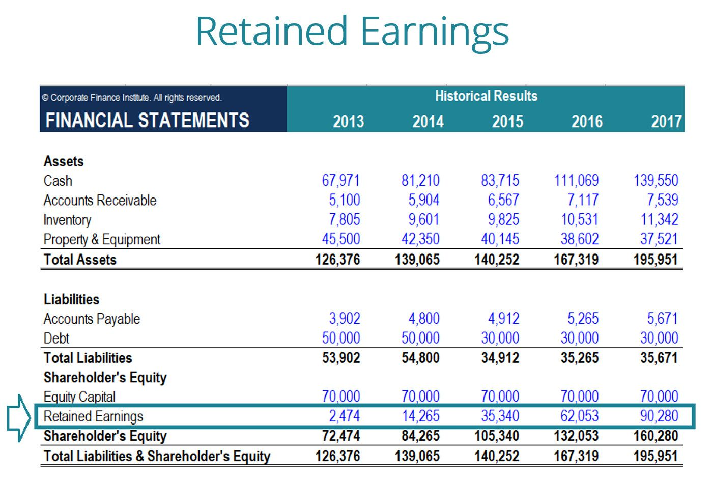 Retained Earning Statement Template Beautiful What are ...