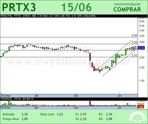 PORTX - PRTX3 - 15/06/2012 #PRTX3 #analises #bovespa