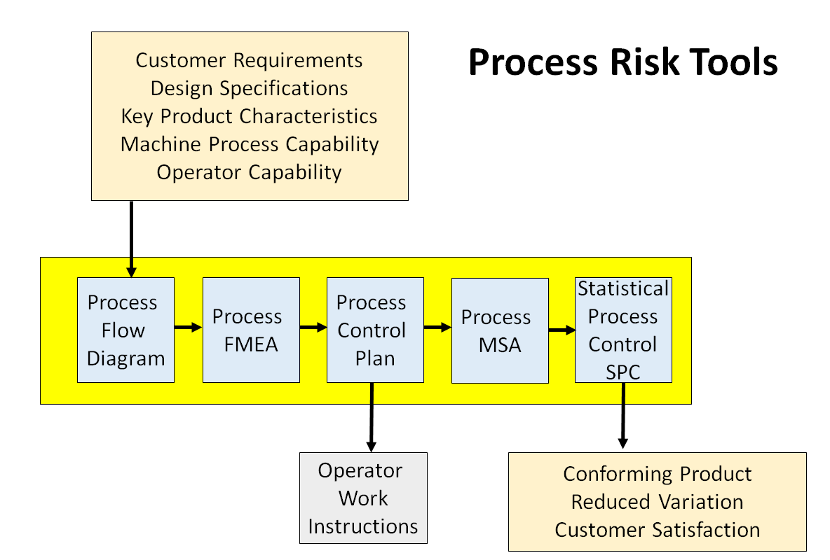 Iso 9001 2015 Auditor Training Risk Tools Quality Management Process Flow Diagram