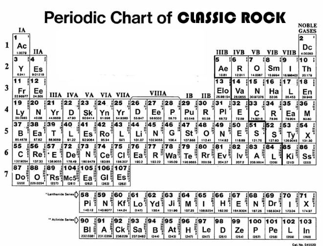 The Periodic Table Of Classic Rock Elements Music Pinterest