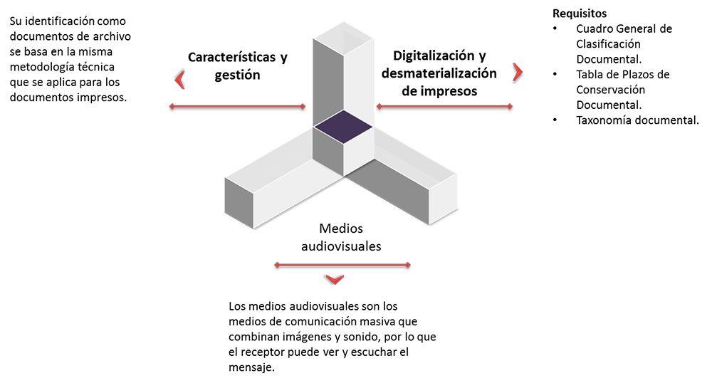 Preservacion De Los Archivos Procesos Relativos A La Gestion
