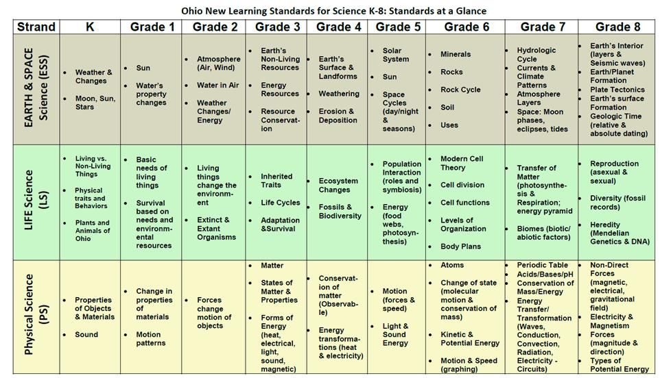 Ohio New Learning Standards For Science K 8 Standards At A