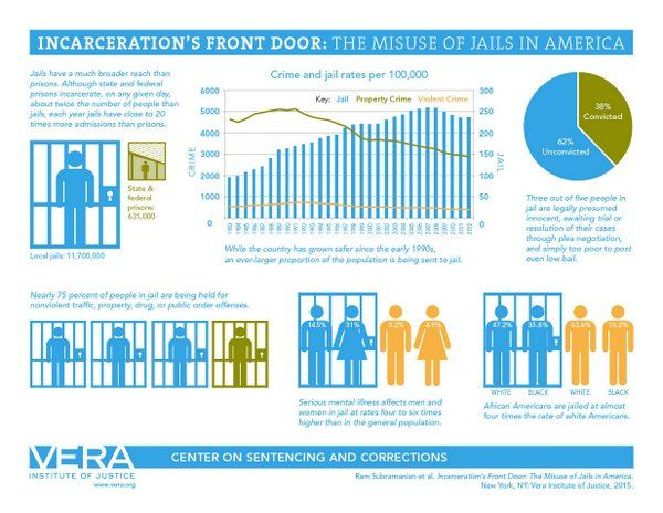 Macarthur Foundation On Twitter Icymi Nprfreshair S Conversation W Verainstitute Why We Must Rethinkjail Http T Co Snlg Incarceration Jail Prison Youth Crime Dissertation Titles Title