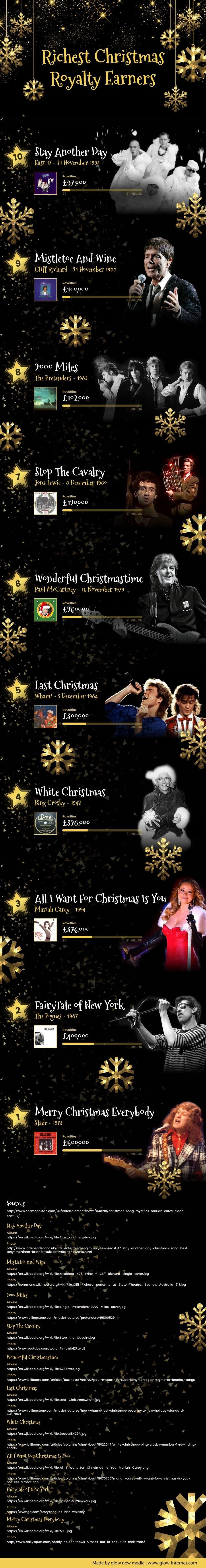 Richest Christmas Royalty Earners Infographic Christmas Infographic Best Christmas Songs Christmas Song