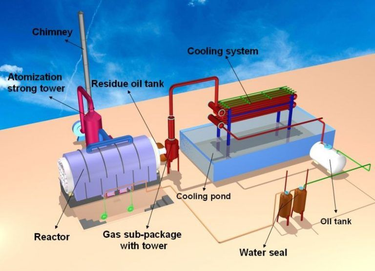 Both Incineration And Pyrolysis Are Forms Of Combustion The Thermal Decomposition Of Matter They Differ From Each Other Based On T Waste Plastic Waste System