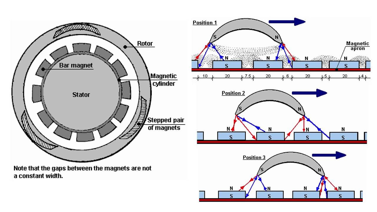 Resultado de imagen para Free Energy permanent magnets Motor,close ...