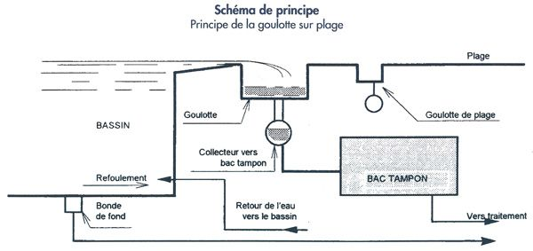 Sch ma le d bordement piscine pinterest sch ma for Caniveau piscine miroir