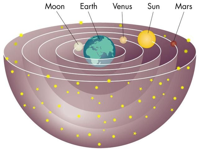 Geocentric Theory was thought of by Aristotle and was the idea that universe revolved around the Earth.