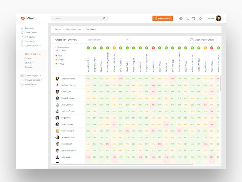 Mimir Dashboard Gradebook