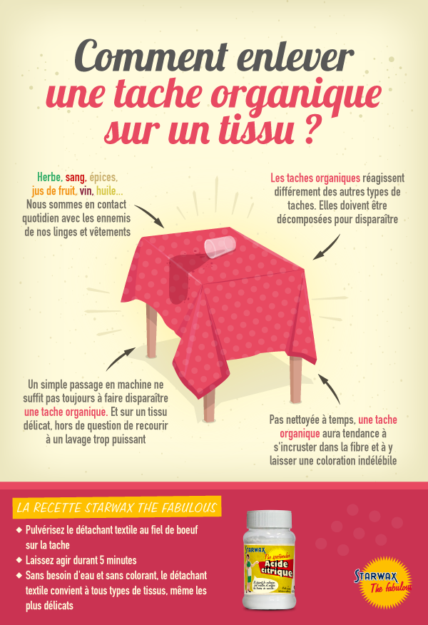 Epingle Par Three Koma Sur Infographies Tache Tissu Jus De Fruit