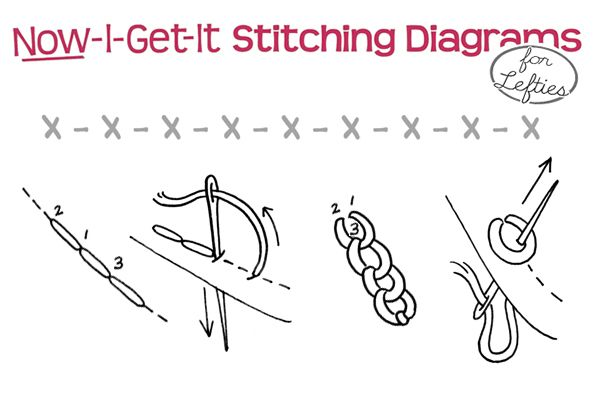 Embroidery Stitches Instructions Basic Embroidery Stitches Line