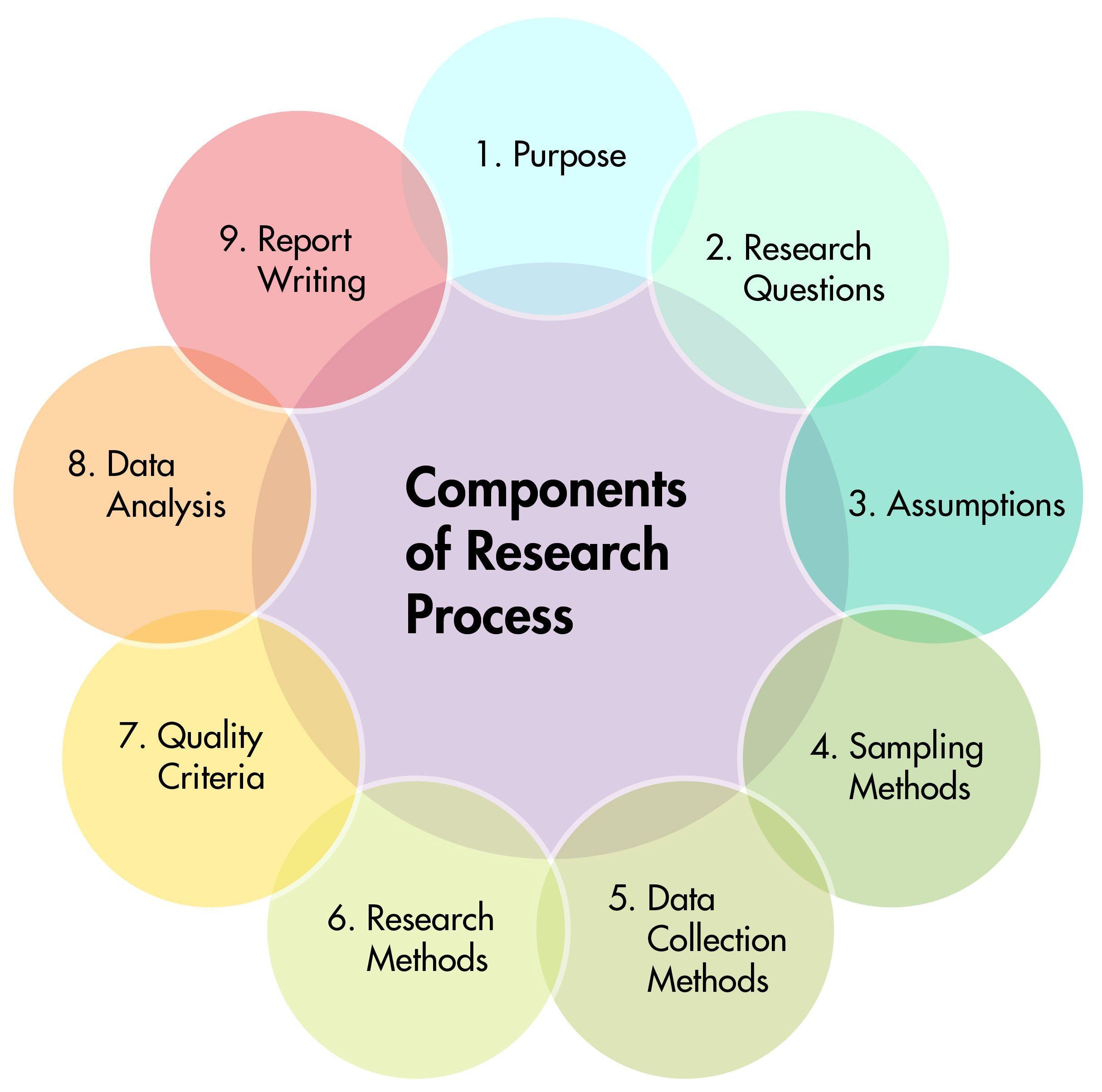 At The Center Of The Circular Diagram Is The Title Components Of Research Process This Is Ringed B Social Science Research Research Writing Research Methods