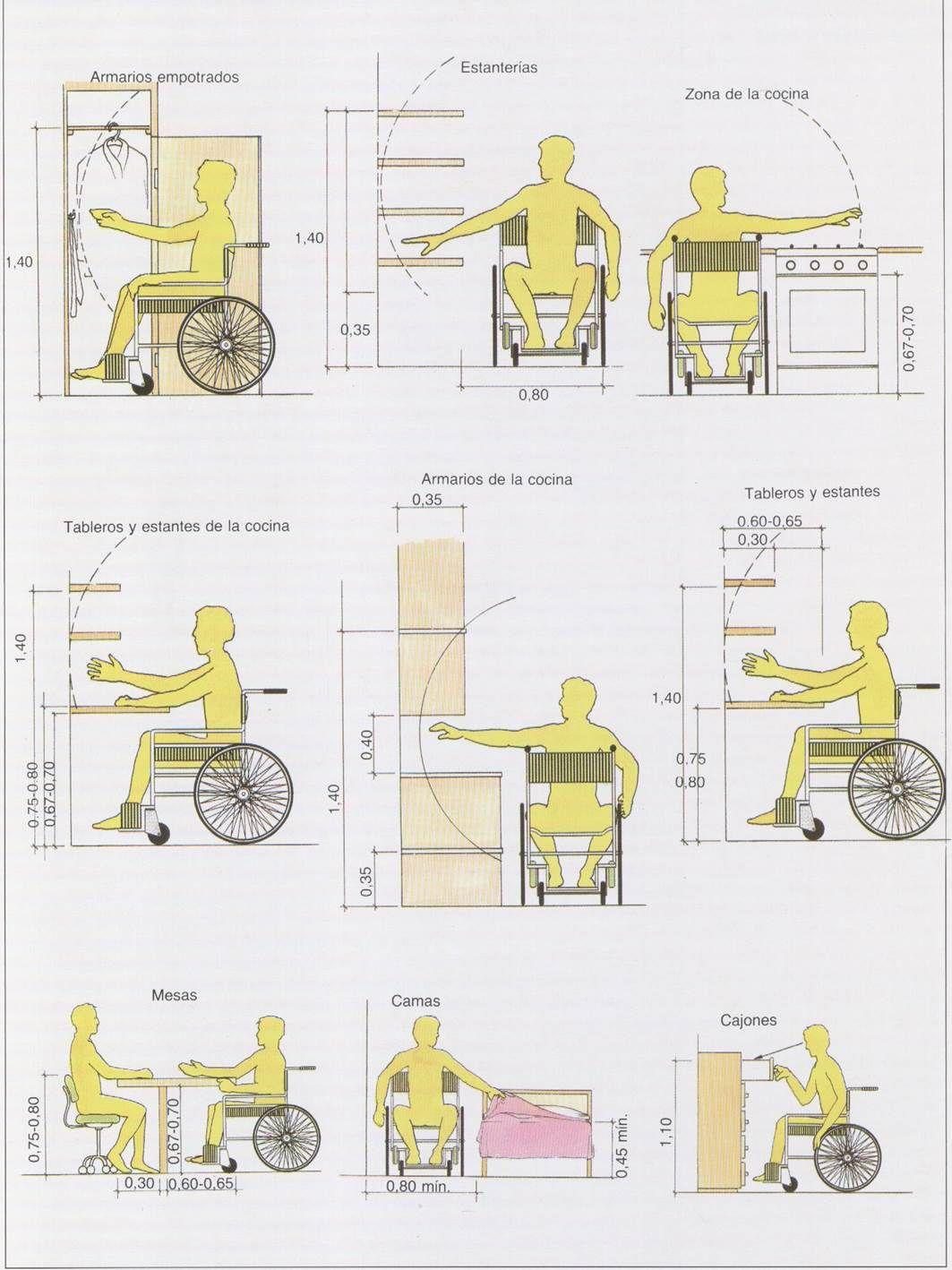 Bricolaje y carpintería de madera: Medidas Ergonómicas de muebles ...