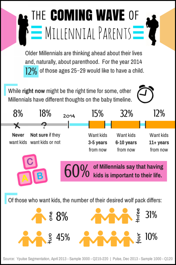 Infographic Snapshot The Coming Wave Of Millennial Parents Ypulse Millennial Parent Parenting Infographic Millennials
