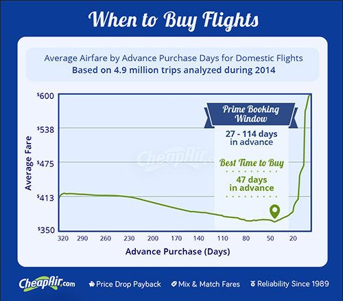 The Best Time To Book Your Holiday Flights Is Right Now Buy Airline Tickets Booking Flights Airfare
