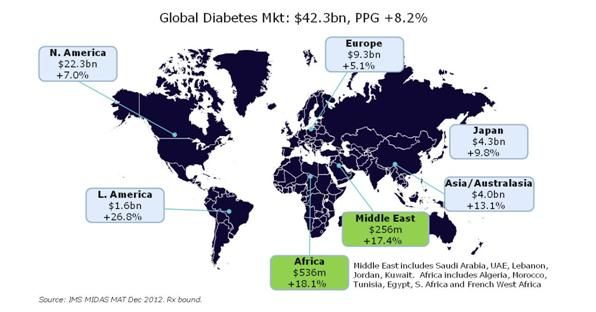Diabetes in the Middle East and North Africa: a high growth