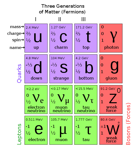 Particlephysicswallpaper These Diagrams Are The Periodic Tables