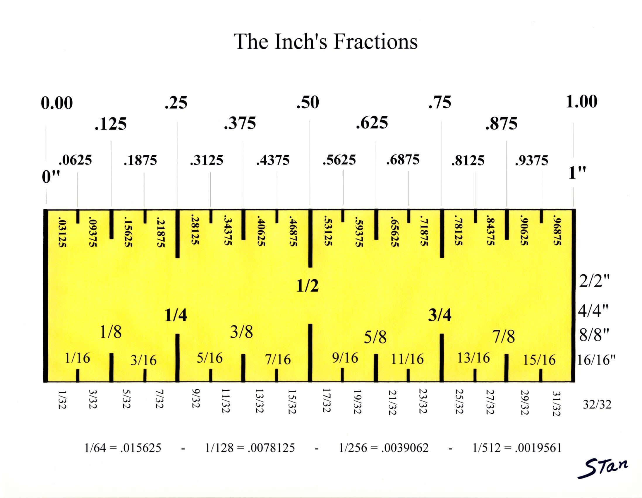 The Inch Understanding It S Fractions Converting It To