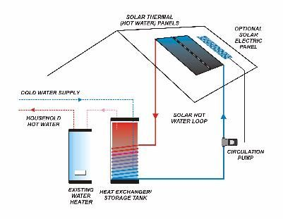 Solar Domestic Hot Water Or Solar Thermal System Flat