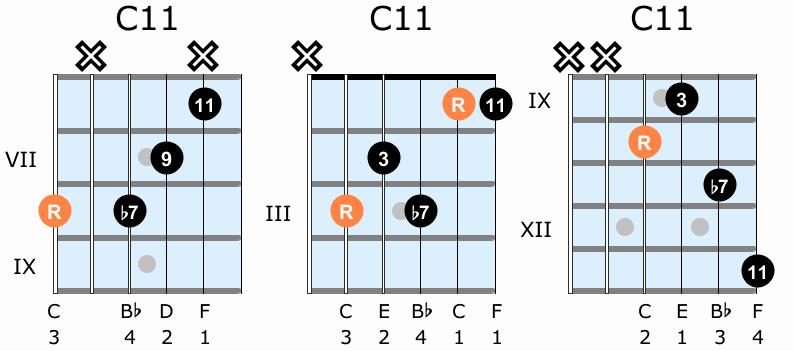Jazz Guitar Chords For Beginners In 2021 Jazz Guitar Chords Guitar Chords Guitar Chords Beginner