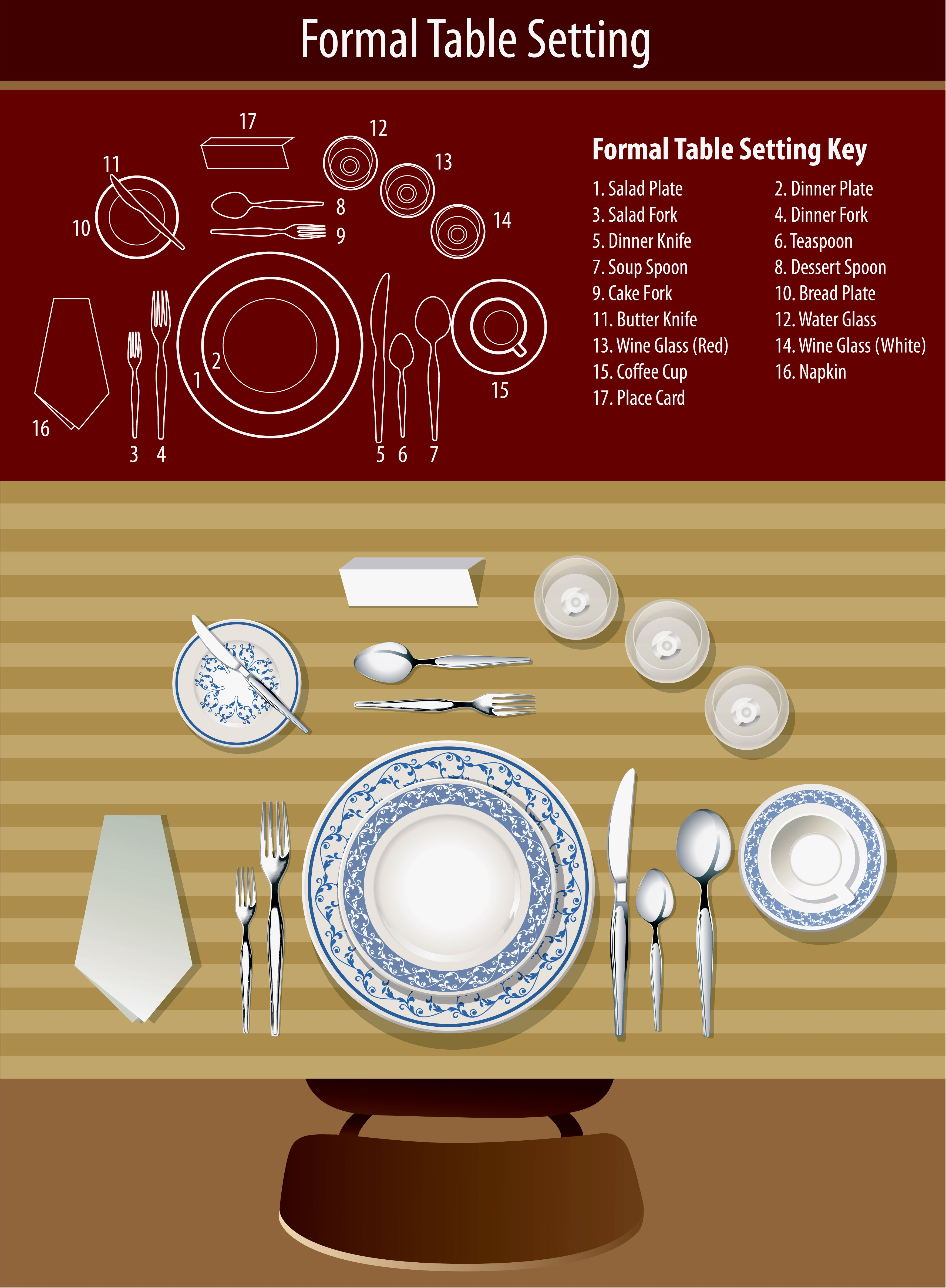 hight resolution of visual guide to setting the table
