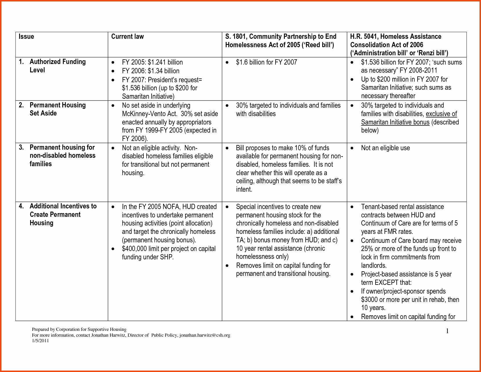 Strategic Plan For Nonprofits Template In 2020 Business Plan
