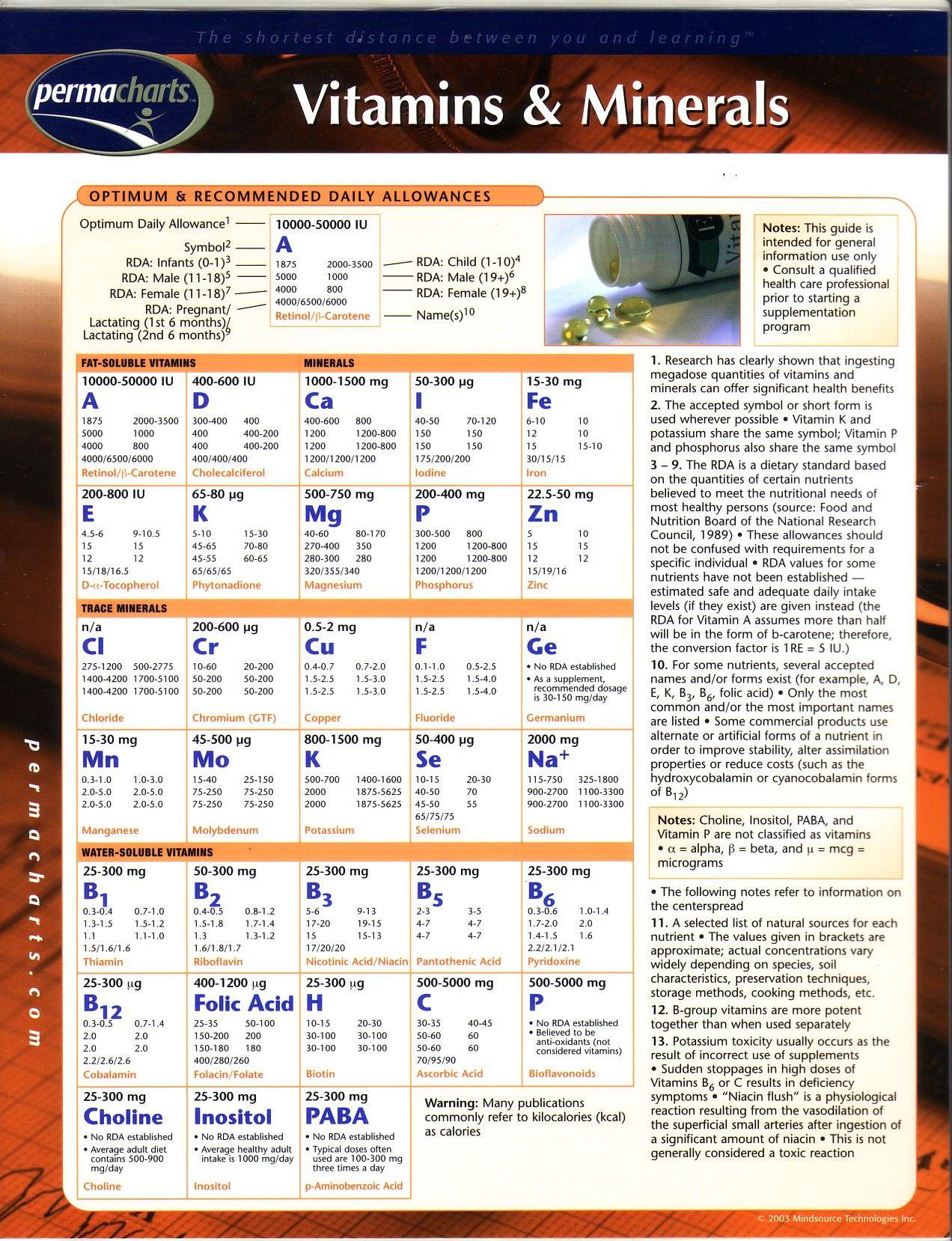 Vitamin And Mineral Chart 1 Health