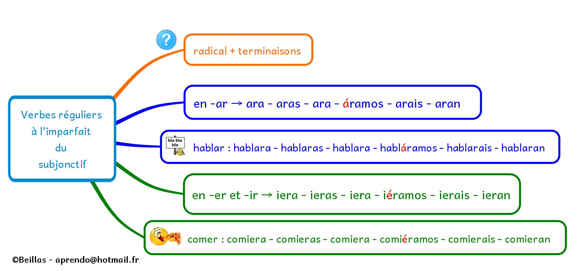Subjonctif Imparfait Verbes Reguliers Verbe Espagnol Imparfait