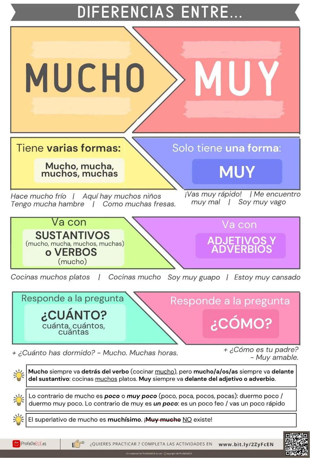 Pin En španščina Espanol Spanish