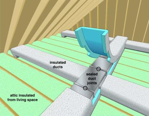 Air Ducts Out Of Sight Out Of Mind The Unsealed Ducts