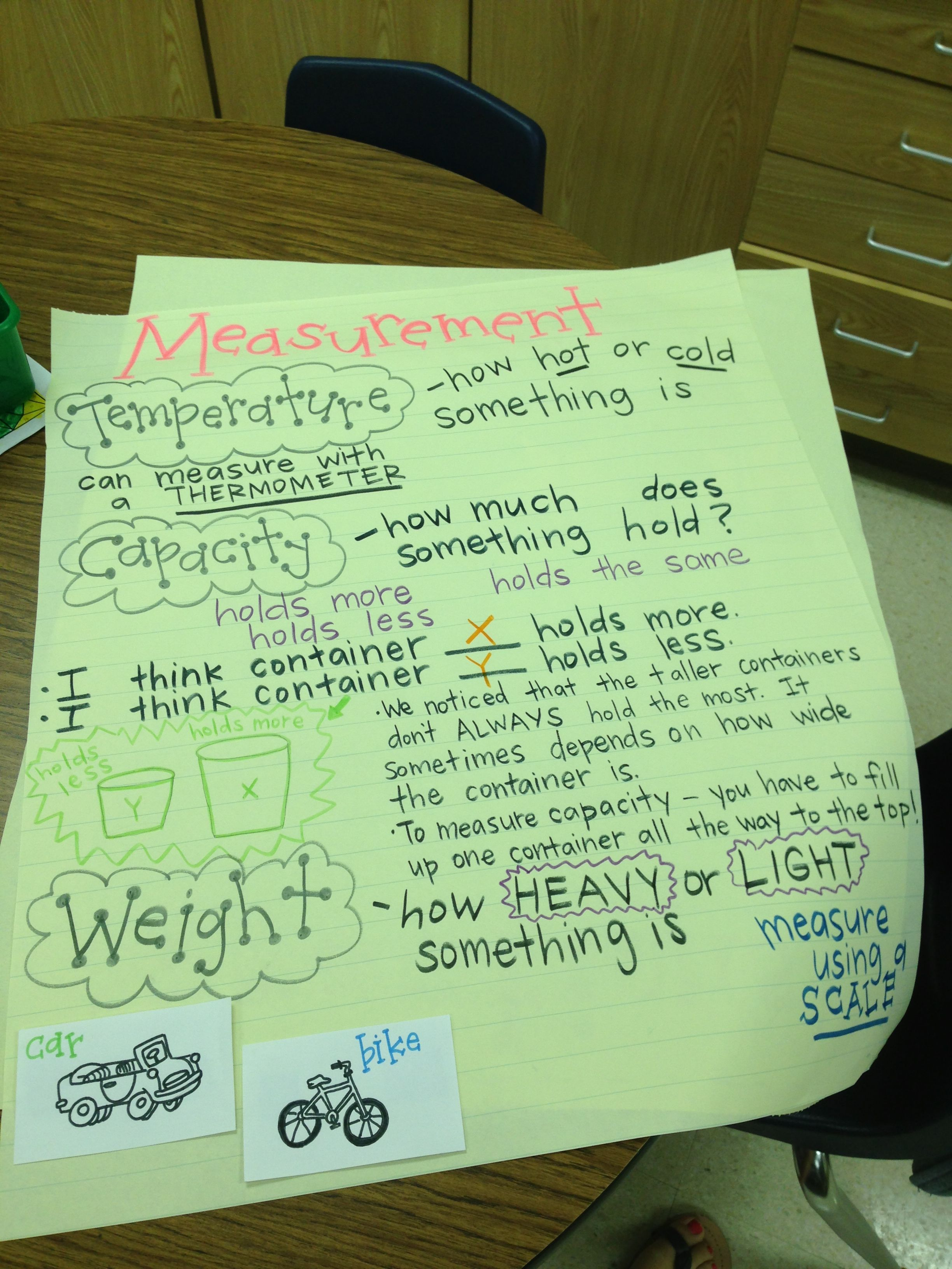 First Grade Measurement Anchor Chart