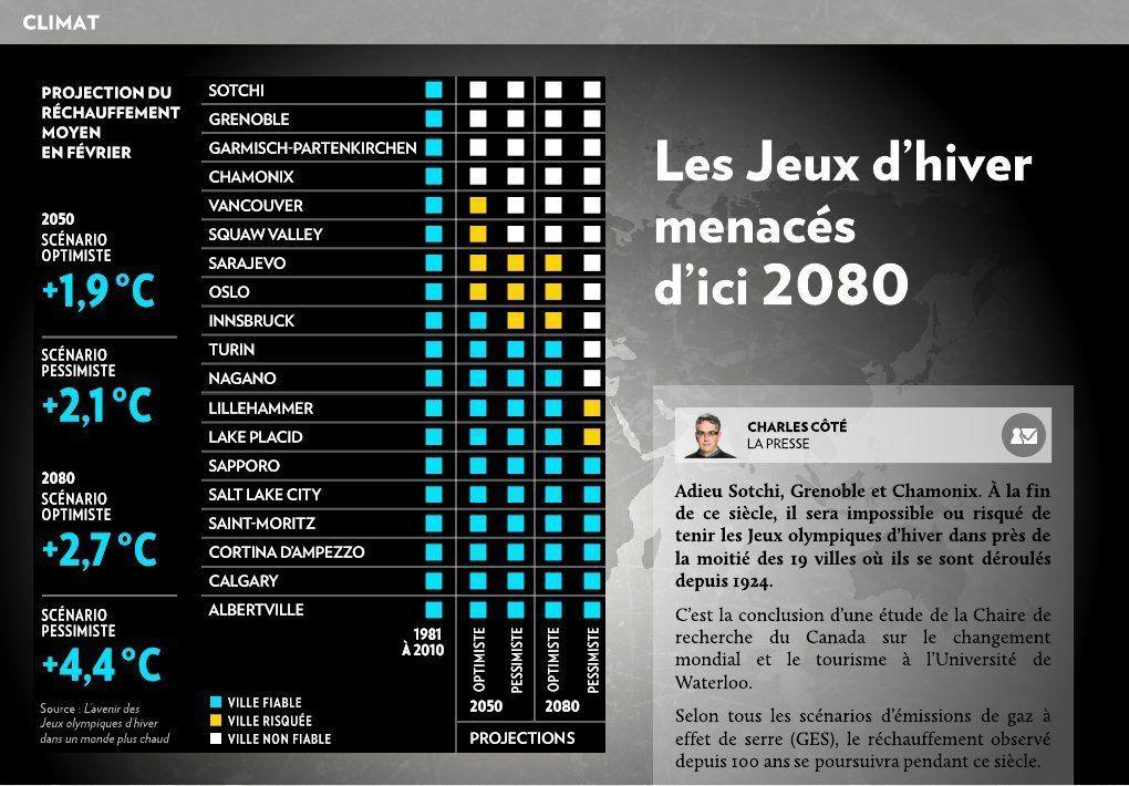 Les jeux d'hiver menacés d'ici 2080 - La Presse+