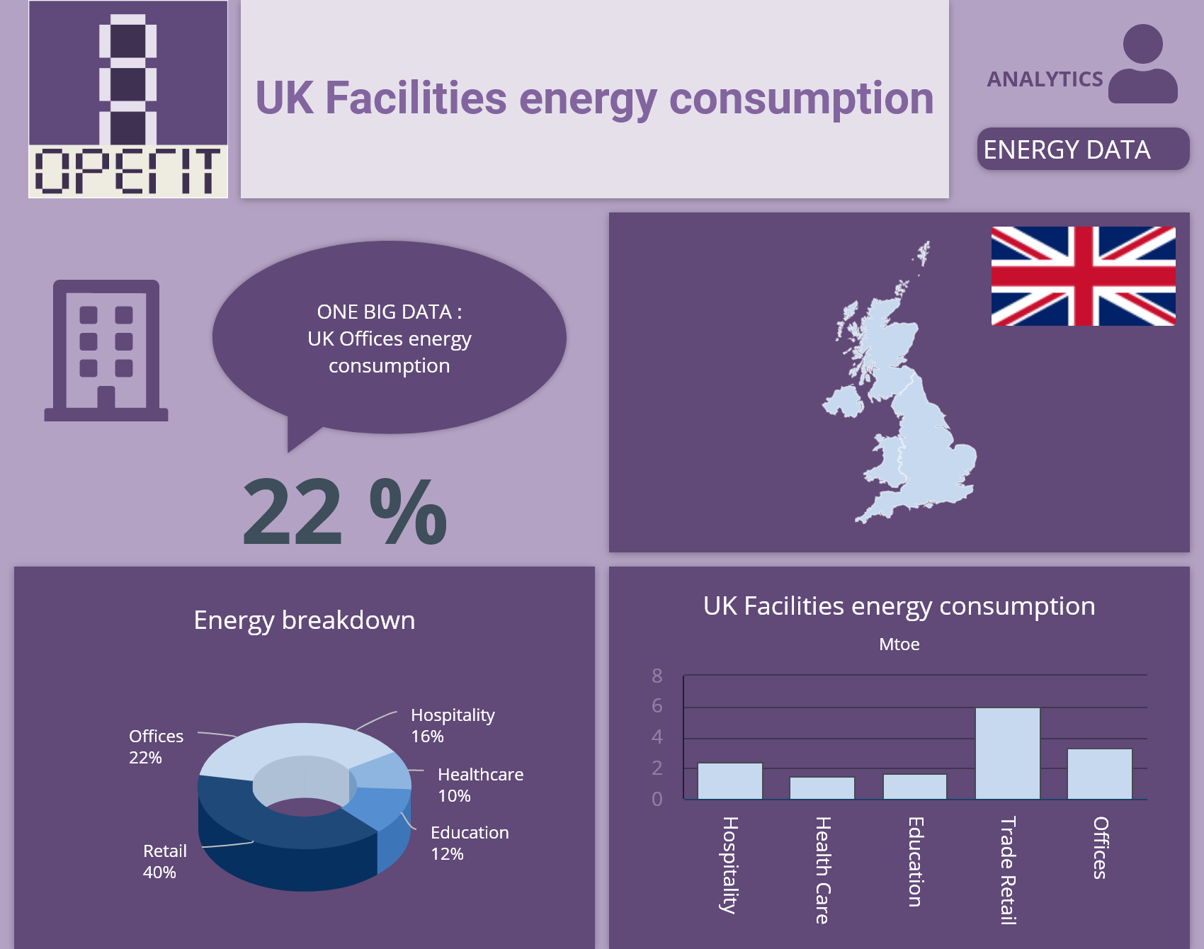 Uk Facilities Energy Consumption In 2020 Education Energy Management Home Education