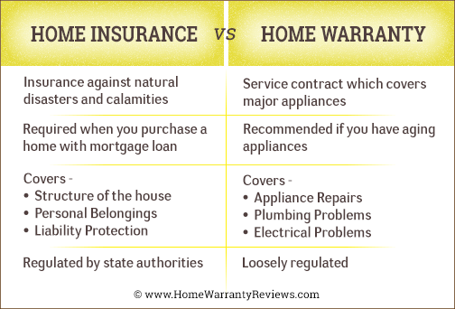 Home Warranty Vs Homeowners Insurance Know The Difference Now