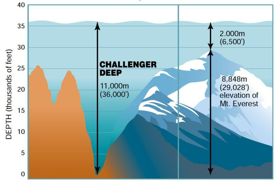 Lowest Point In The World The Lowest Known Natural Point In The World Is Challenger Deep 35 797 Ft Below S Marianas Trench Challenger Deep Travel And Tourism