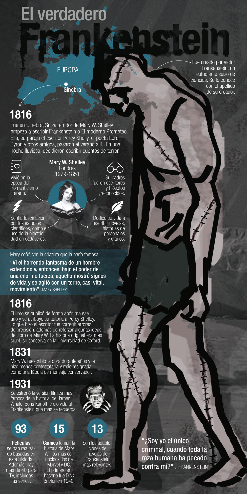 Resumen Del Libro Frankenstein Frankenstein S Novel Infographic Author Mary W Shelley By Diana