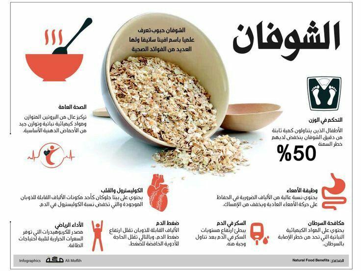 الشوفان Health Facts Food Health Facts Fitness Health Fitness Nutrition