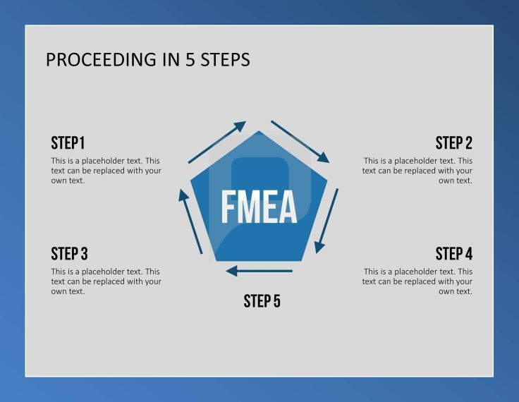 Proceeding steps in FMEA  | Quality Management // PowerPoint