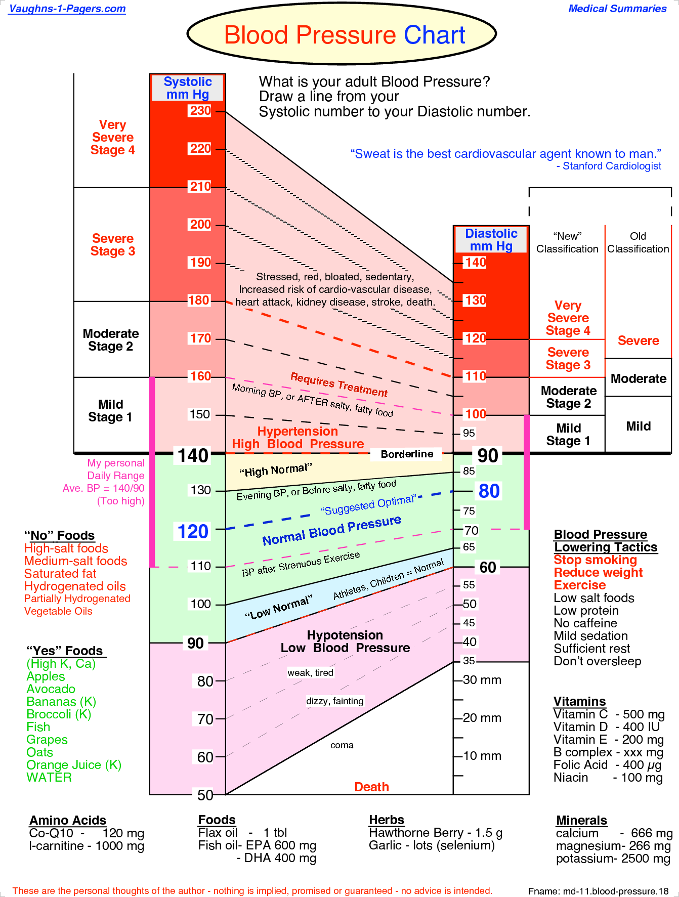 High blood pressure blood pressure chart blood pressure diet high blood pressure nvjuhfo Gallery